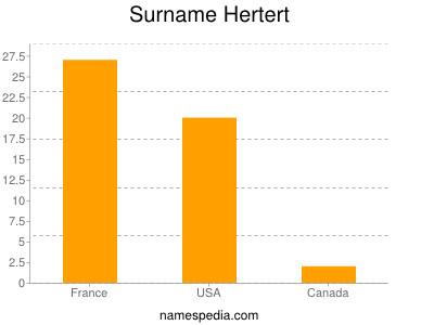 Surname Hertert