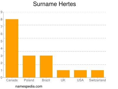 Surname Hertes
