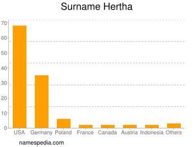 Surname Hertha