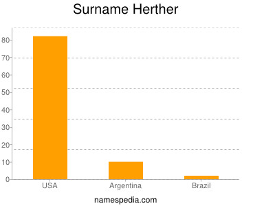 Surname Herther