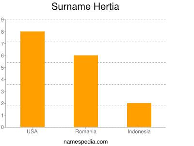 Surname Hertia