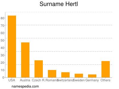 Surname Hertl