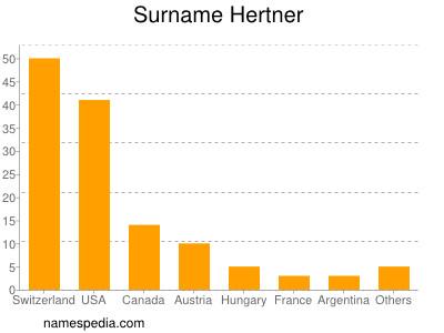 Surname Hertner