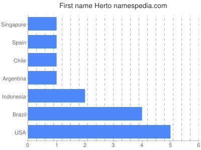 Given name Herto
