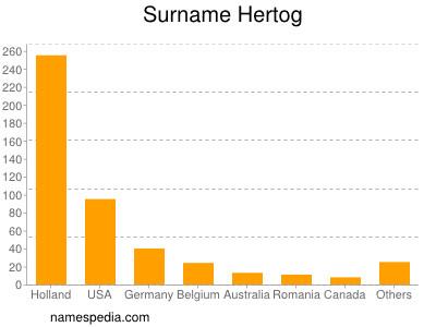 Surname Hertog