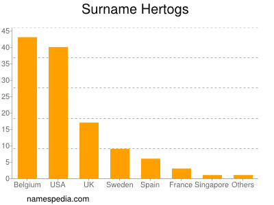Surname Hertogs