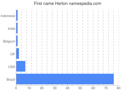 Given name Herton