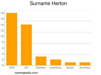 Surname Herton