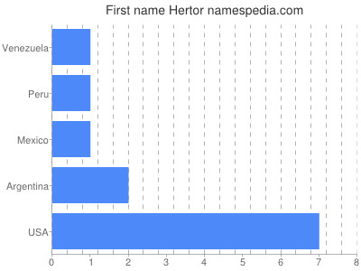 Given name Hertor