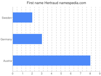 Given name Hertraud