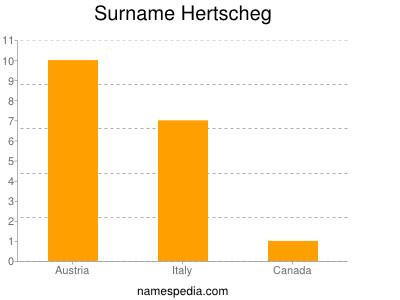 Surname Hertscheg