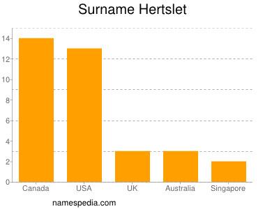 Surname Hertslet