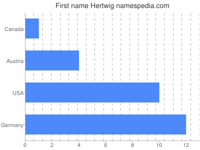 Given name Hertwig