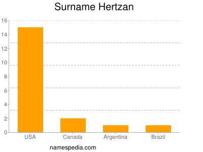 Surname Hertzan