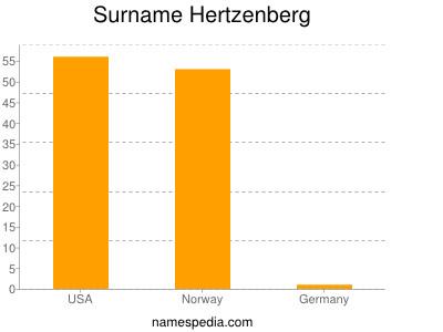 Surname Hertzenberg