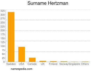Surname Hertzman