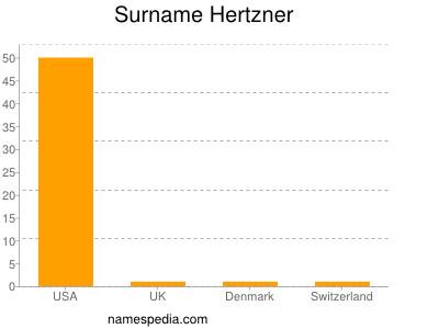 Surname Hertzner