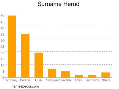 Surname Herud