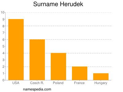Surname Herudek