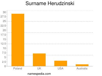 Surname Herudzinski