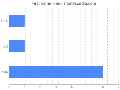 Given name Herur