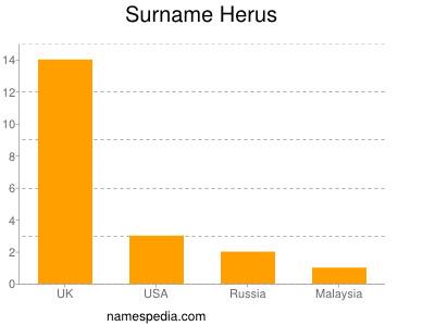 Surname Herus