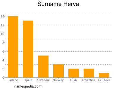 Surname Herva