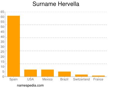 Surname Hervella