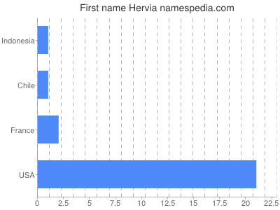 Given name Hervia