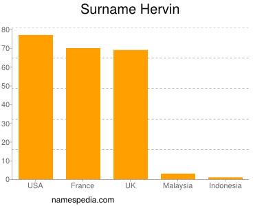 Surname Hervin
