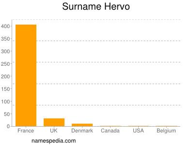 Surname Hervo