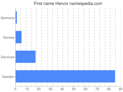 Given name Hervor
