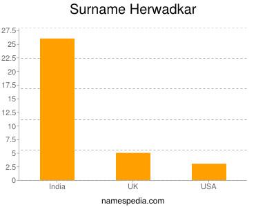 Surname Herwadkar