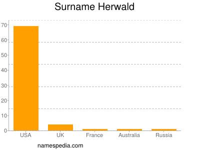 Surname Herwald