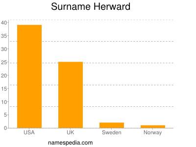 Surname Herward