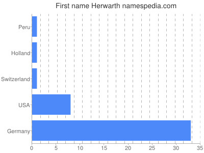 Given name Herwarth