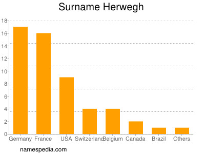 Surname Herwegh