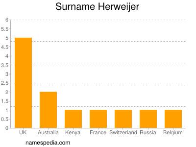 Surname Herweijer