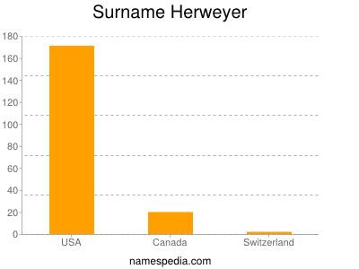 Surname Herweyer