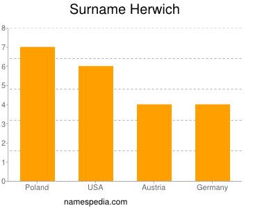 Surname Herwich