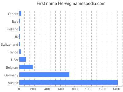 Given name Herwig