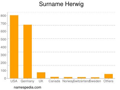 Surname Herwig