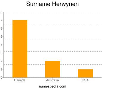 Surname Herwynen