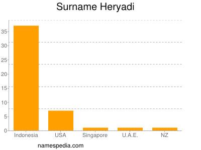 Surname Heryadi