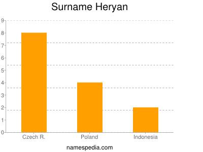 Surname Heryan