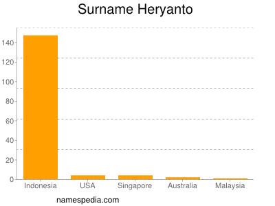 Surname Heryanto