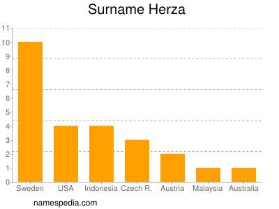 Surname Herza