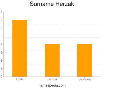 Surname Herzak