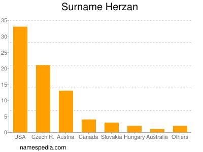 Surname Herzan