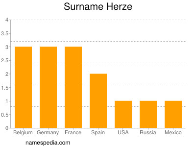 Surname Herze